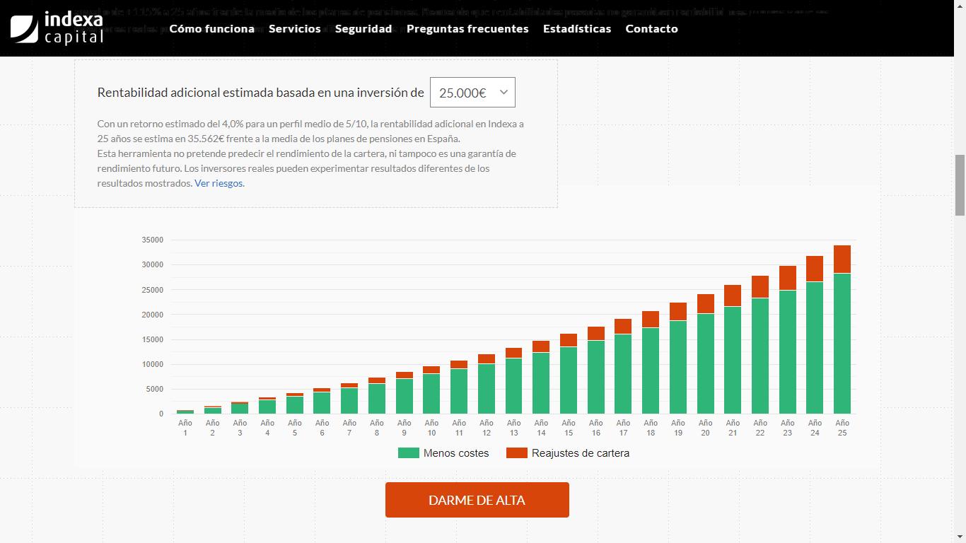 Rentabilidad Indexa Capital