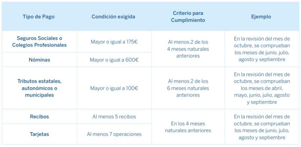 Condiciones para huir de las comisiones de BBVA (si no quieres cambiarte de banco)