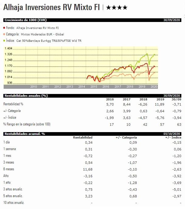cómo invertir en fondos indexados