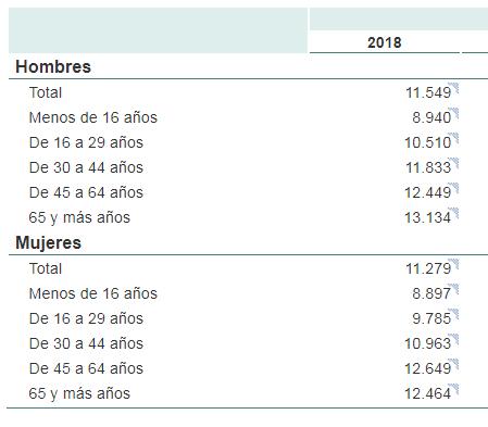Las Mejores Hipotecas para jóvenes del mercado - Actualizado 2021