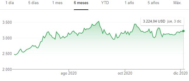 Cómo Invertir y Comprar acciones de Amazon