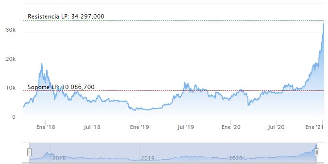 bitcoin cotizacion hoy