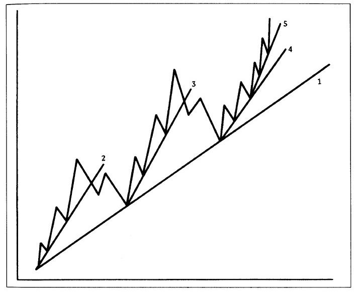 ¿Qué es la tendencia y por qué es tan importante a la hora de invertir?