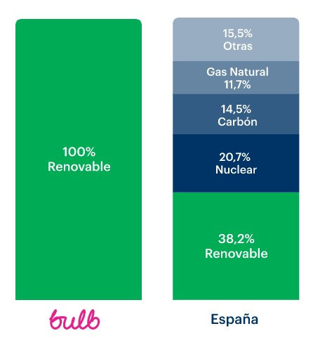 Bulb energía renovable
