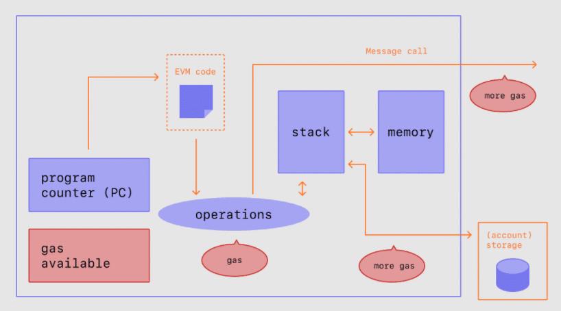 Cómo funciona el Gas en Ethereum