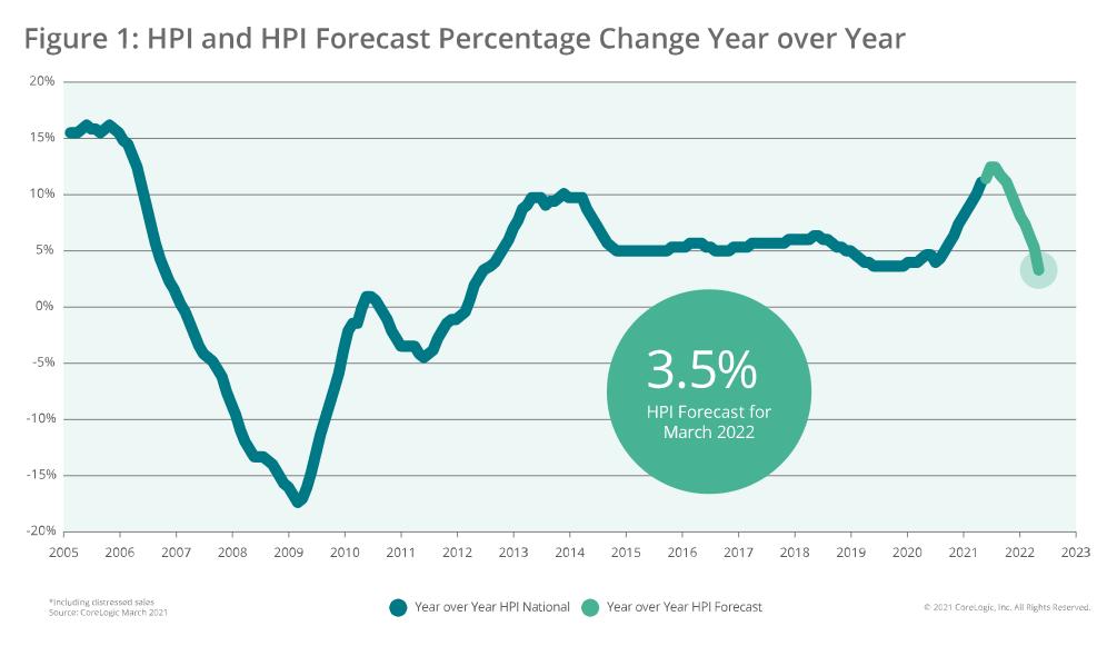 El repunte de los precios de más del 11% de este año debería irse corrigiendo a lo largo de 2022