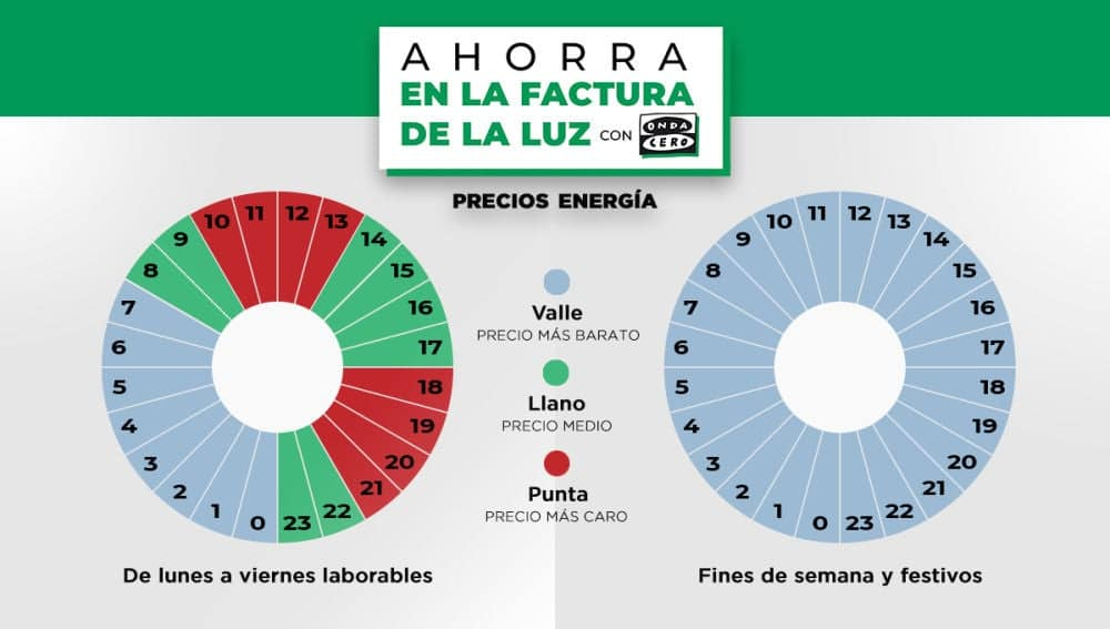 Los nuevos tramos tarifarios para el precio de la luz
