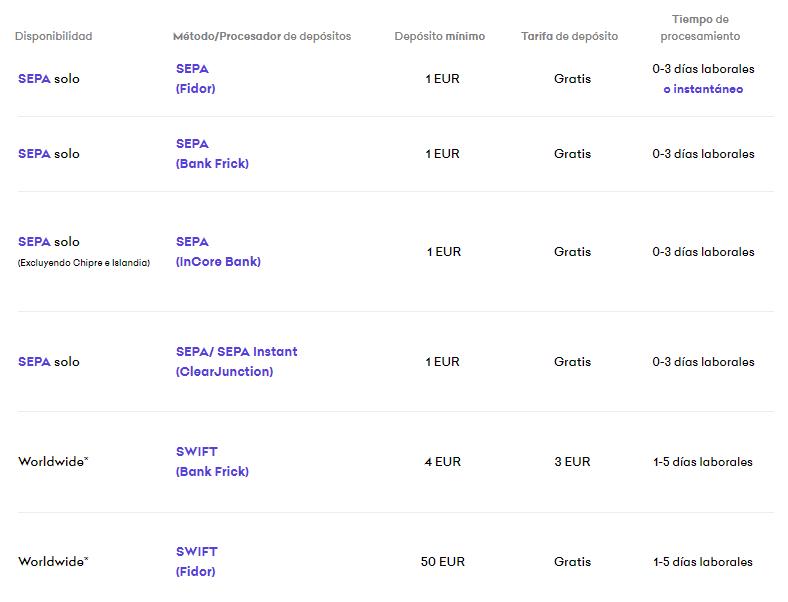 Métodos para depositar euros en Kraken, uno de los exchanges recomendados para comprar USDT