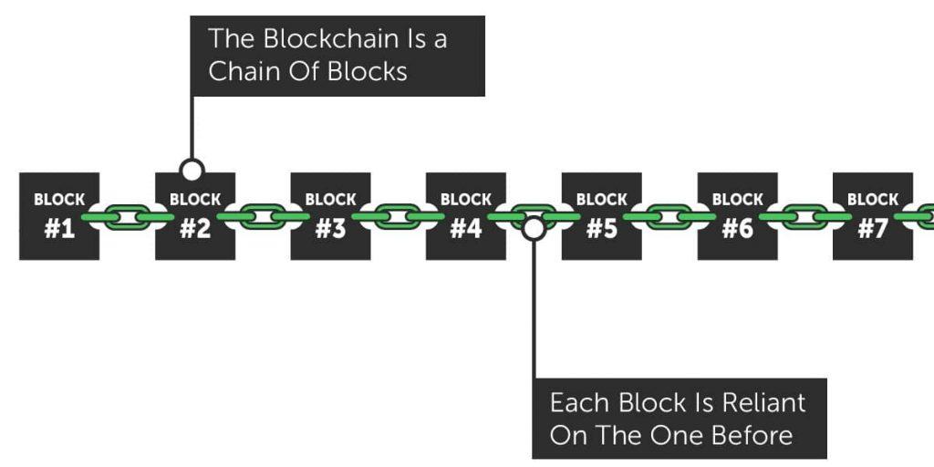 Cadena de bloques. Fuente: CryptoManiac