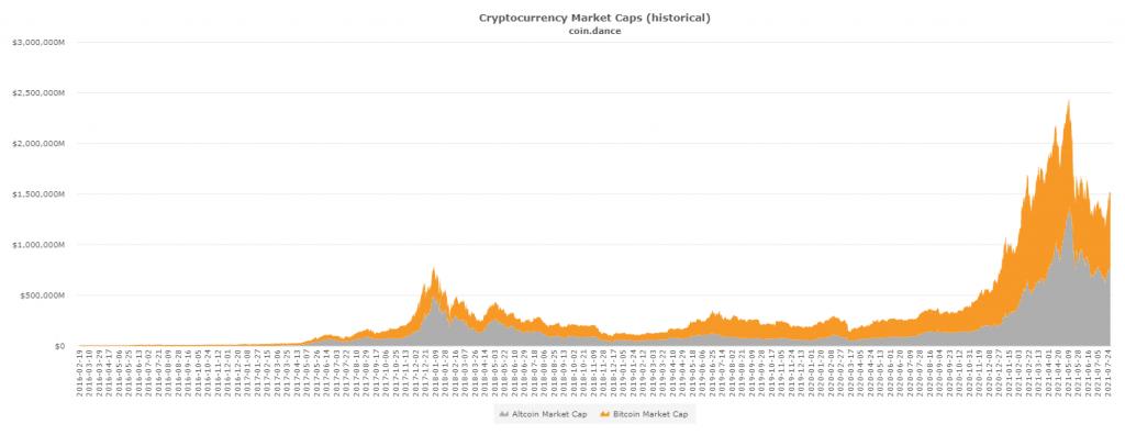 Capitalización del mercado crypto.