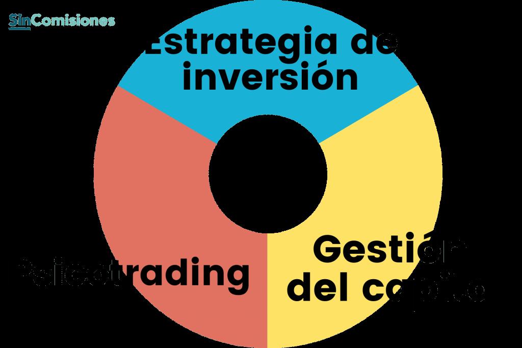 Factores clave en trading
