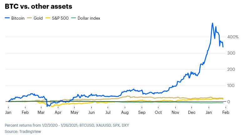 Gráfico de cotización de Bitcoin en TradingView