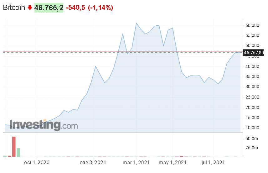 Gráfico técnico de Bitcoin