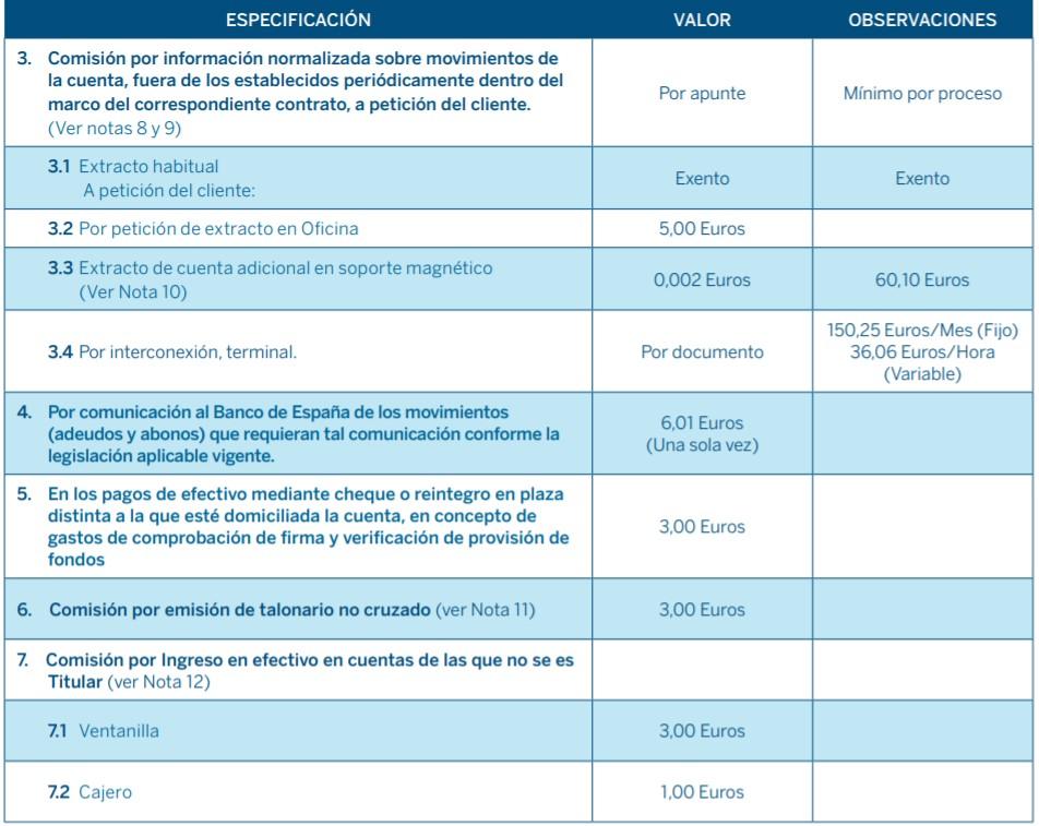 Comisiones actualizadas de BBVA por sus servicios