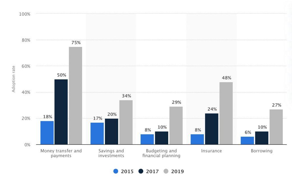 Adopción de productos Fintech 2015-2019. Fuente: Statista