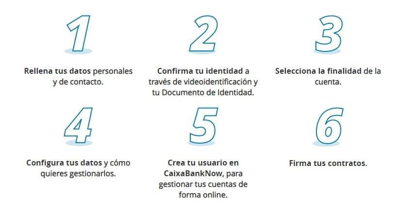 Pasos para abrir una cuenta online en Caixabank.